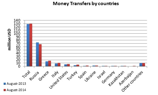 money_transfers_abroad_by_country