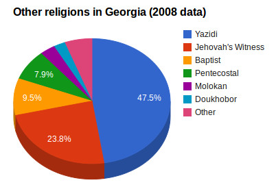 other_religions_georgia