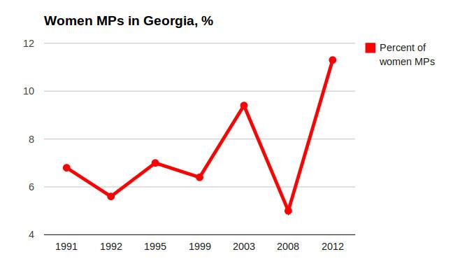 women_MPs_Georgia