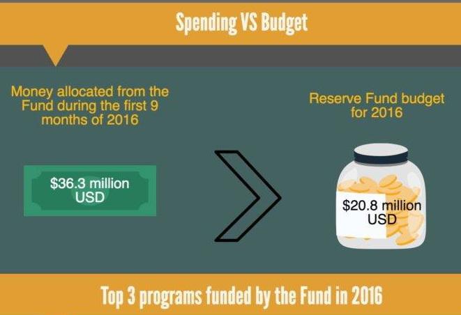 Investigation reveals misspending of Government Reserve Fund